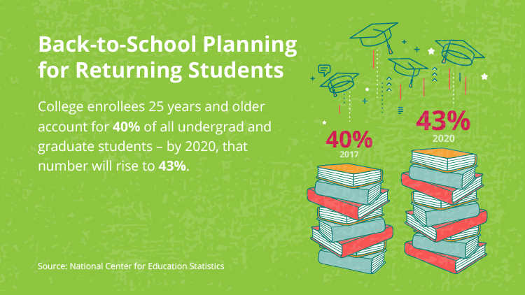 Back-to-school Planning for Returning Students